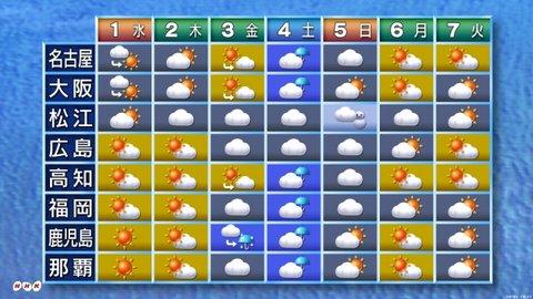 明日 の 天気 福岡