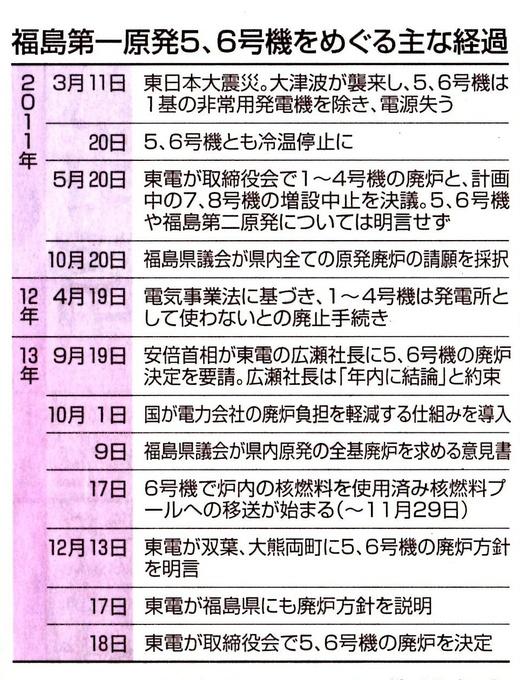 福島第一原発 遅すぎた廃炉の決定。/再稼働 最後まで未練 東京新聞 _b0242956_5463316.jpg