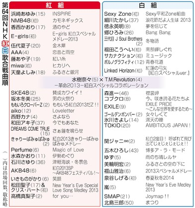 ■ 紅白歌唱大賽(紅白歌合戦)_e0094583_17292311.jpg