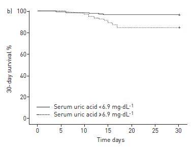 血清尿酸値はCOPD急性増悪の際に有用なバイオマーカー_e0156318_10495437.jpg