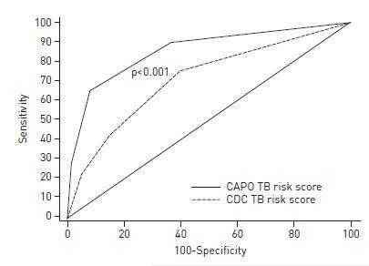 市中肺炎患者において結核感染を予測する因子_e0156318_16484660.jpg