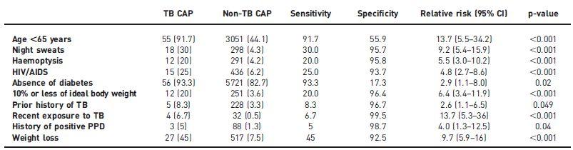 市中肺炎患者において結核感染を予測する因子_e0156318_16565696.jpg