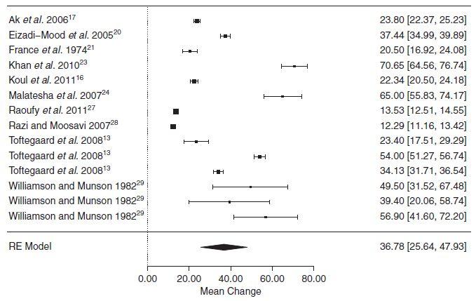 メタアナリシス:PaO2、PaCO2の推定に静脈血液ガス分析は有用でない?_e0156318_10364385.jpg