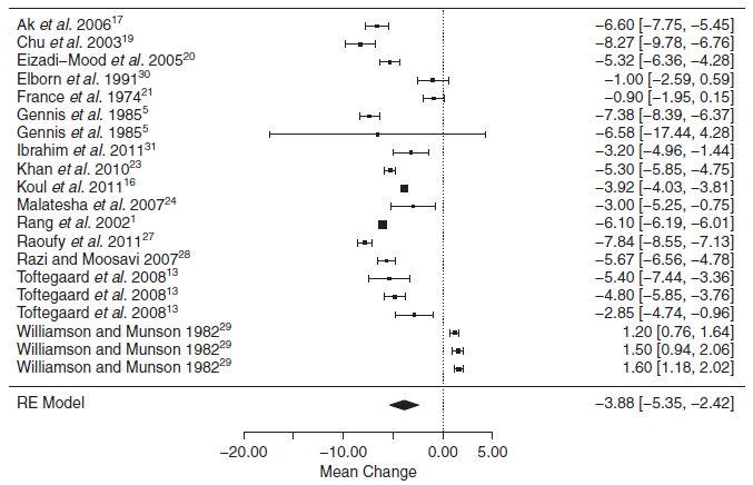 メタアナリシス:PaO2、PaCO2の推定に静脈血液ガス分析は有用でない?_e0156318_10374672.jpg