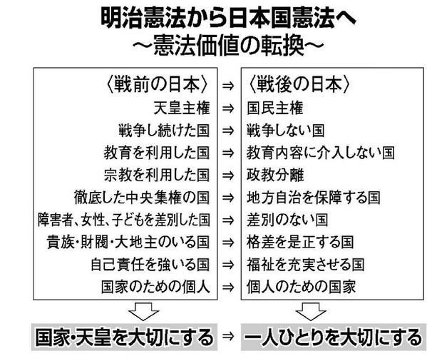 (引用) 明治憲法から日本国憲法へ _c0024539_1211873.jpg