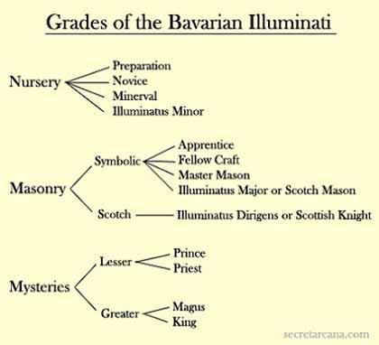 イルミナティ教団:その起源、その方法、そして世界の出来事に対するその影響  by VC 2_c0139575_541451.jpg