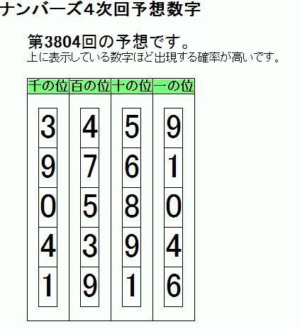 次回 予想 数字 ナンバーズ 3