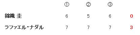 錦織、ナダルに惜敗 全豪オープンテニス2014_b0114798_17303237.jpg