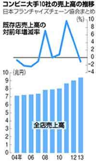 『コンビニ売上、過去最高に・既存店の売上高は前年を下回る』/ 報道_b0003330_12405388.jpg