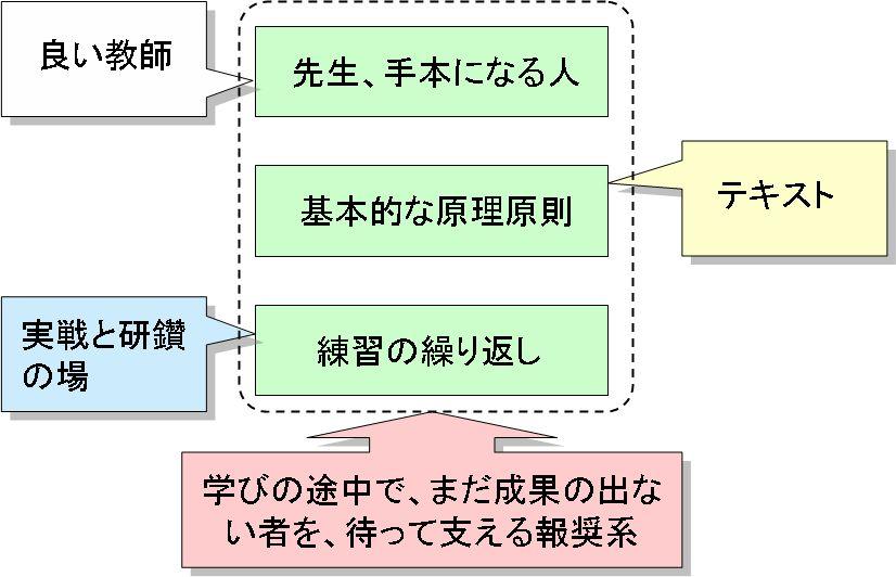プロジェクト・マネジメントの教育について_e0058447_2353026.jpg