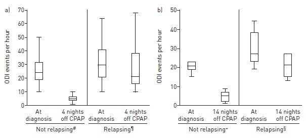 閉塞性睡眠時無呼吸患者におけるCPAP療法は短期的に中断も可能_e0156318_2217593.jpg