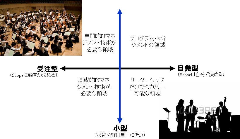 オーケストラの指揮者かジャズ・バンドのリーダーか - プロジェクト・マネジメントの4つの類型を知る_e0058447_21475870.jpg