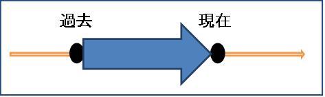 英文法の底力(てらこや新聞106号 卒業生のコーナーより)_c0115560_1563933.jpg