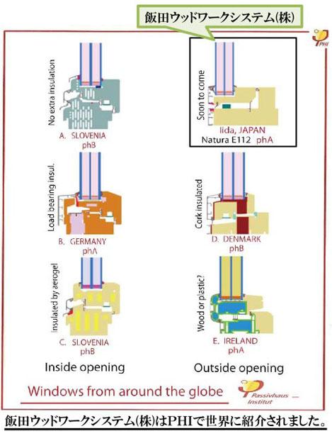 窓の性能:Uw1.0W/m2K以下の木製サッシ_e0054299_14585249.jpg