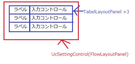 クラスから入力コントロールを自動生成する_a0007210_17364554.png