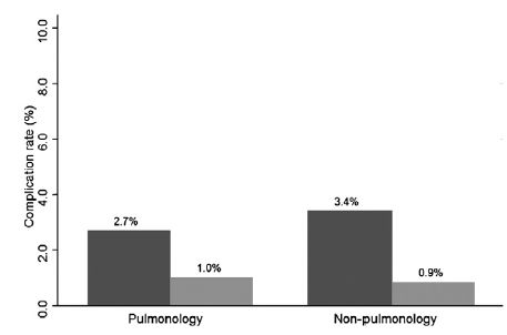 呼吸器科医と非呼吸器科医における胸腔関連手技による合併症の頻度に差はない_e0156318_13194980.jpg