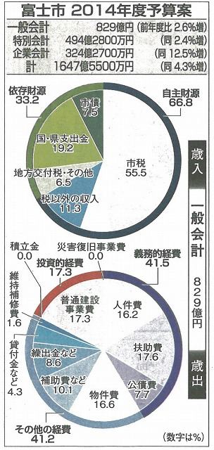 「生涯青春都市 富士市」の実現に向けた小長井市長 初の予算案_f0141310_7423327.jpg