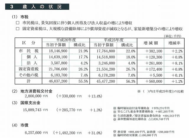 「生涯青春都市 富士市」の実現に向けた小長井市長 初の予算案_f0141310_7424786.jpg