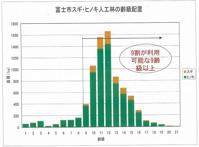 富士ヒノキのブランド化と売り込みへ!「FUJI HINOKI MADE」_f0141310_8132628.jpg