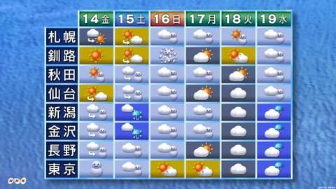 長野 2 週間 天気 予報