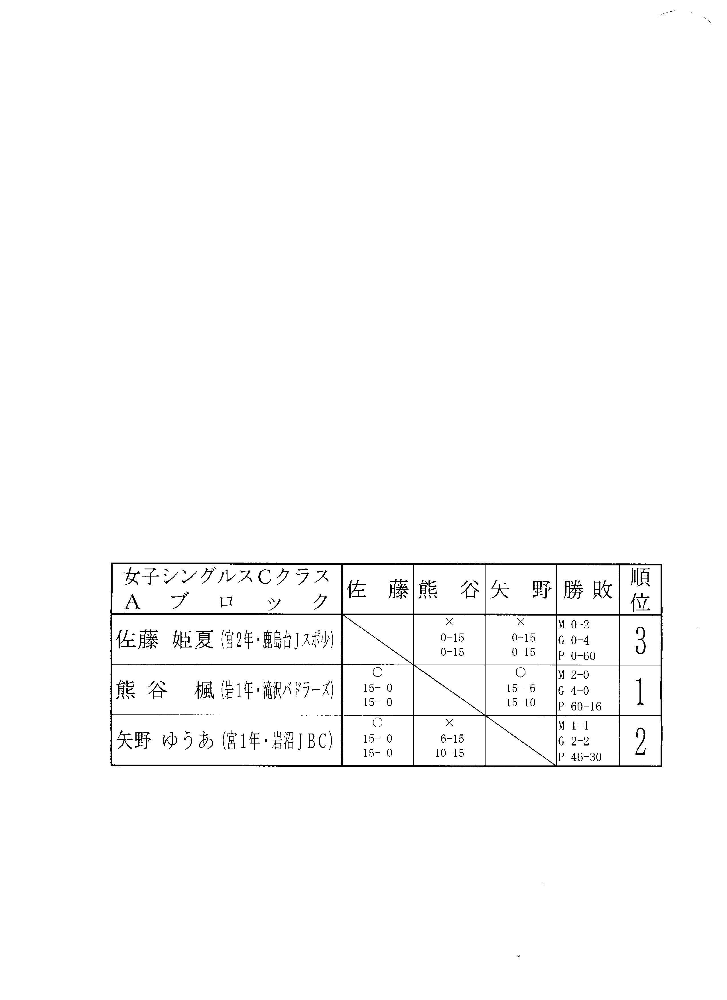 タカハシ杯結果 女子Cクラス_f0236646_14441458.jpg