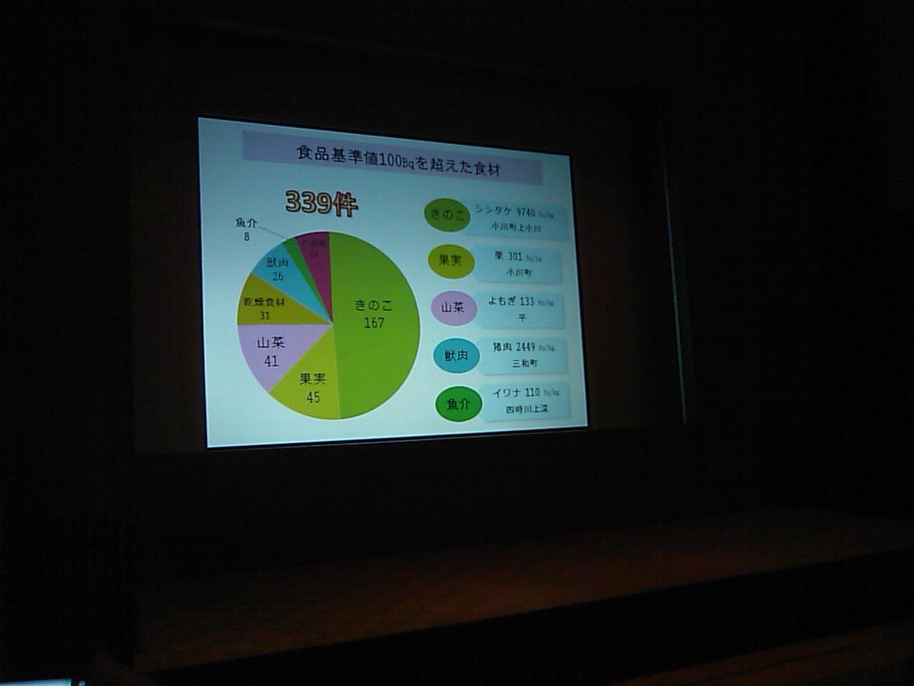 木村真三講演会&たらちね測定報告会_e0068696_22152246.jpg