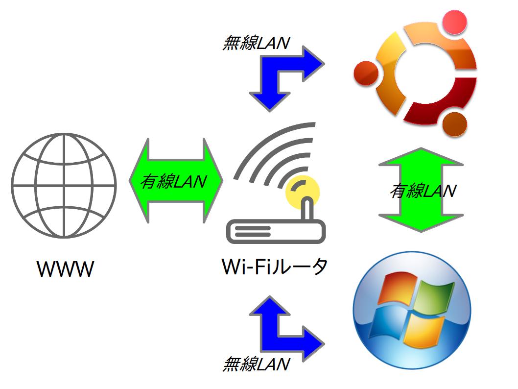 Wi-Fiしながら有線LAN_f0182936_20145559.png