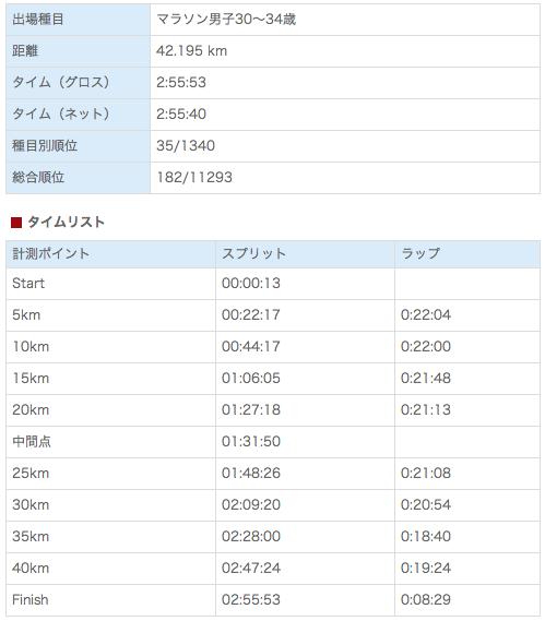 2014年2月まとめ_f0310282_04362522.png