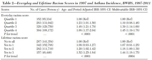 人種差別を受けている黒人女性は気管支喘息の罹患率比が高い_e0156318_13113964.jpg