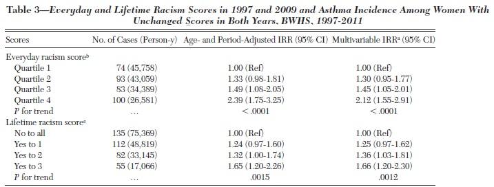 人種差別を受けている黒人女性は気管支喘息の罹患率比が高い_e0156318_13133990.jpg