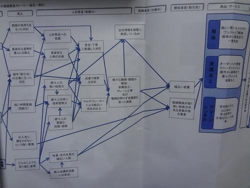 知的資産に関する講習5~我が社の今後の経営ビジョンを検討しよう~_f0110349_235153.jpg