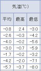 81年ぶりの連続真冬日記録_c0025115_20513956.jpg