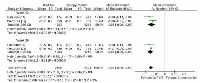 COPDに対するグリコピロニウム/インダカテロール(ウルティブロ®)は吸入抗コリン薬単独治療よりも有効_e0156318_22405151.jpg