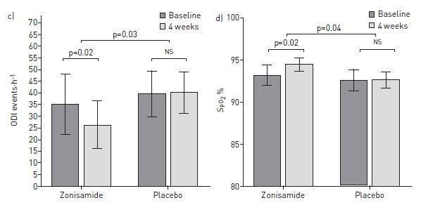 閉塞性睡眠時無呼吸に対するゾニサミドの効果_e0156318_2244494.jpg