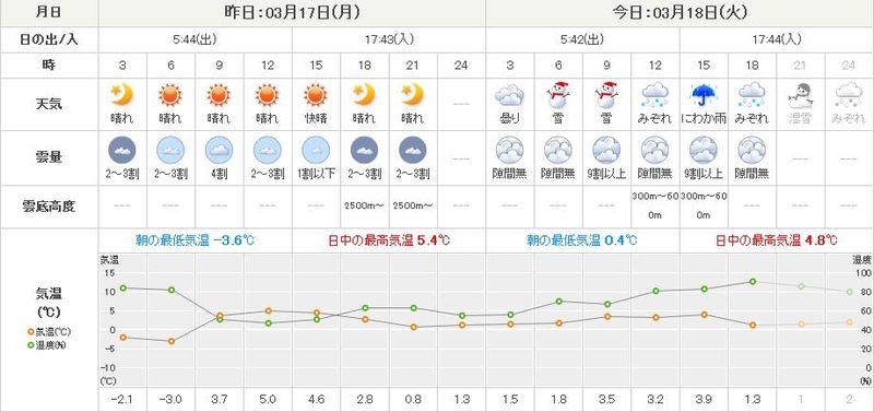 今年になって初めて冬日を脱するか?_c0025115_1857362.jpg