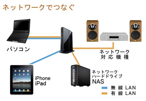 ネットワーク・オーディオ_b0109511_8423891.jpg