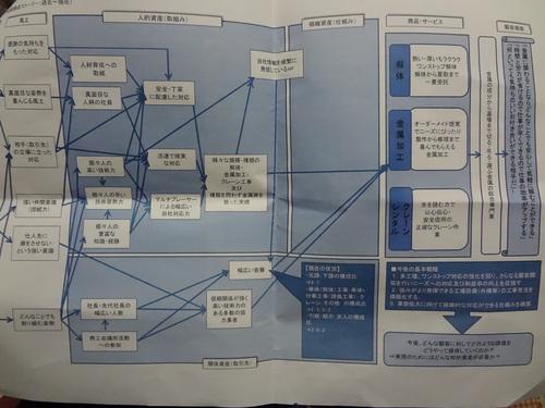 知的資産に関する講習6~将来の経営ビジョンの実現に向けた道筋を明らかにしよう~_f0110349_2124827.jpg