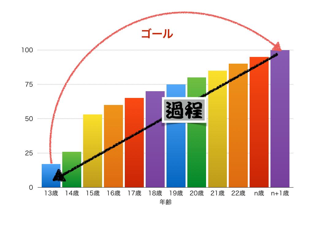 BB塾 3日目_f0209300_1234439.jpg