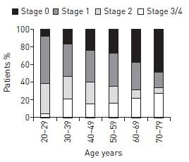 サルコイドーシス患者の性別・年齢による画像所見の差_e0156318_13405718.jpg