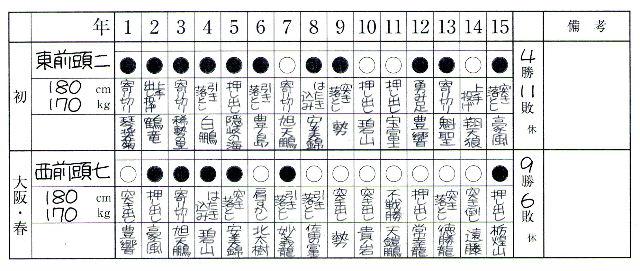 大相撲手帖から考えるクルトガあるいはマークシートシャープ。_f0220714_18131040.jpg