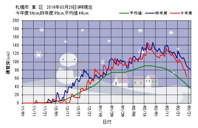 猛スピードの雪解け_c0025115_21313966.jpg