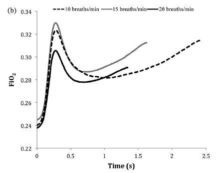 鼻カニューラの吸入酸素濃度は呼吸数、換気量、口の開閉に影響を受ける_e0156318_21532654.jpg