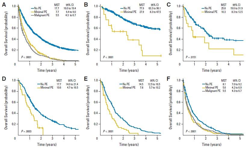 非小細胞肺癌における微量胸水は予後不良因子_e0156318_959148.jpg