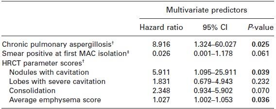 気管支拡張症・MAC患者において慢性肺アスペルギルス症の合併は死亡リスクを上昇_e0156318_1256636.jpg