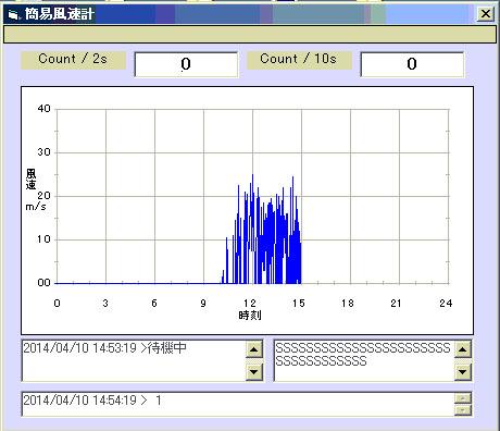 風速をグラフ化してみました。_c0061727_151926.jpg