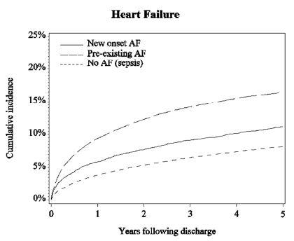 敗血症治療中の新規発症心房細動はその後の心不全、脳卒中、死亡のリスク_e0156318_2314916.jpg