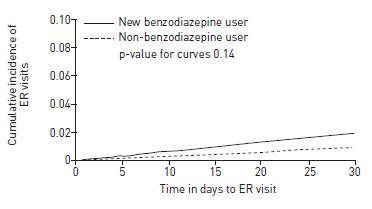 高齢COPD患者に対するベンゾジアゼピンの新規使用は呼吸器系アウトカム増悪リスクを上昇_e0156318_13421657.jpg