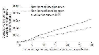 高齢COPD患者に対するベンゾジアゼピンの新規使用は呼吸器系アウトカム増悪リスクを上昇_e0156318_13423950.jpg