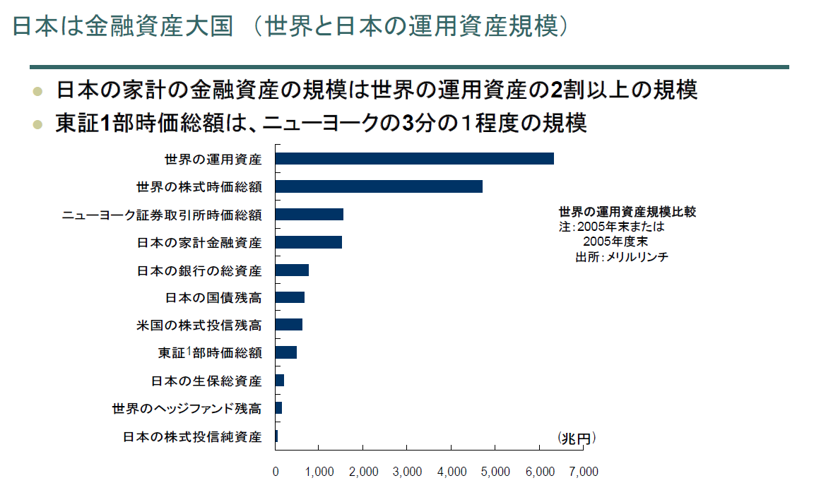世界と日本の運用資産規模_e0194027_16190637.png