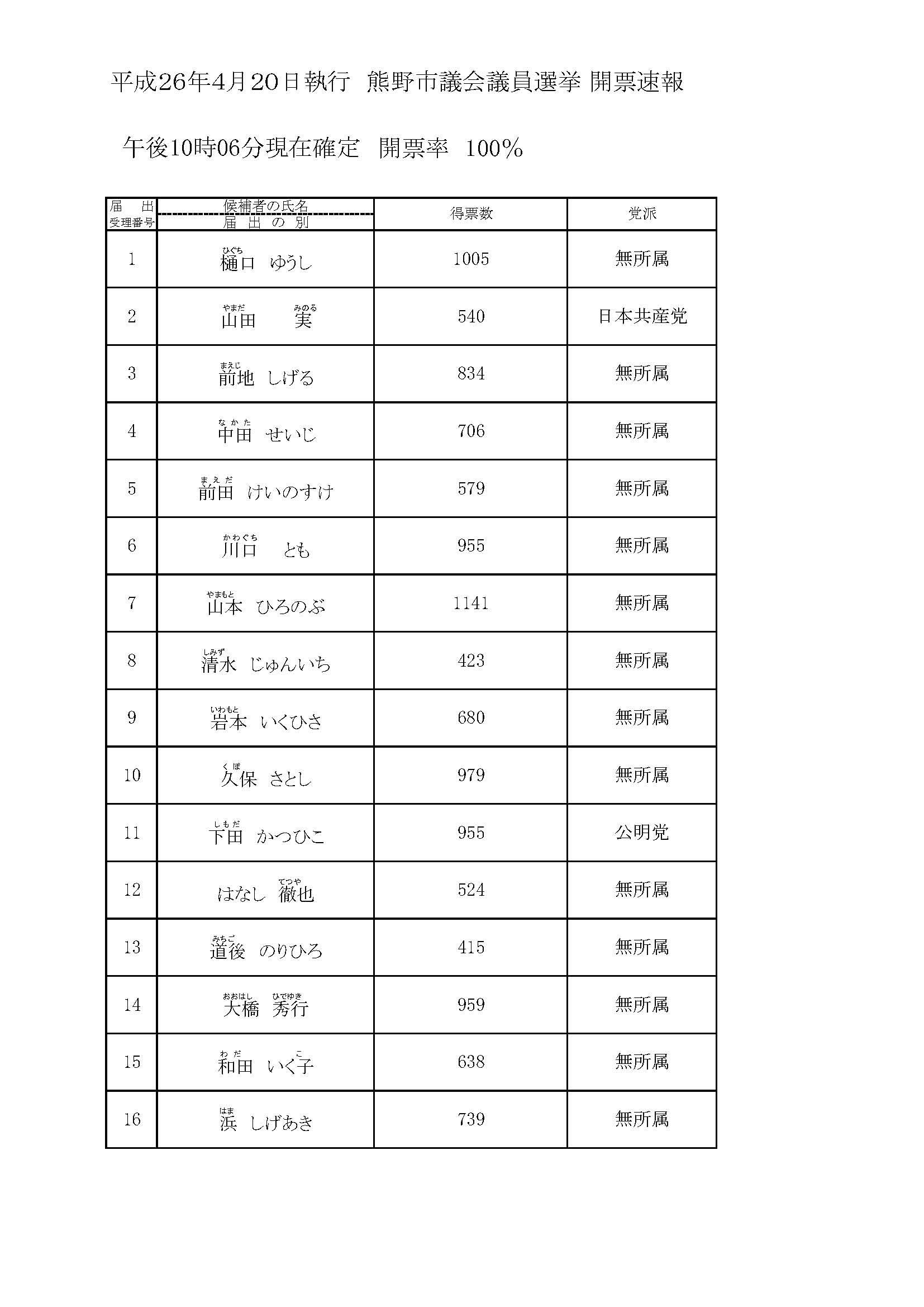 【熊野市議会議員選挙】はなし徹也、無事に当選しました。_c0010936_272685.jpg